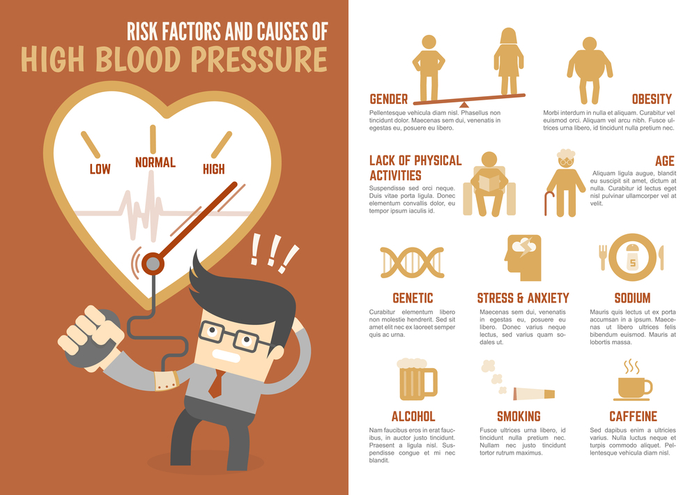 Risks & Causes Of High Blood Pressure