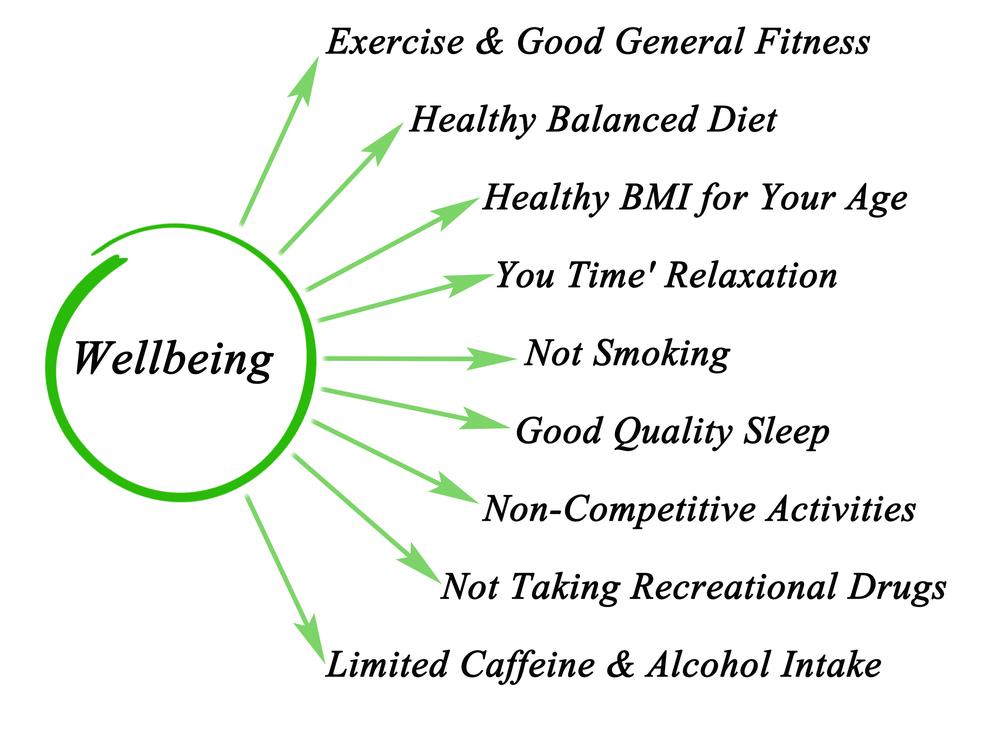 Wellbeing Limit Use Of Caffeine